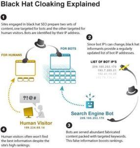 Black-Hat-SEO-Cloaking